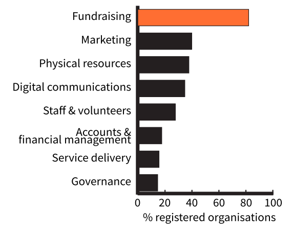 Chart showing the areas organisations face challenges with from most to least (shown on the bar chart) fundraising, marketing, physical resources, digital communications, staff and volunteers, account and financial management, service delivery and governance.