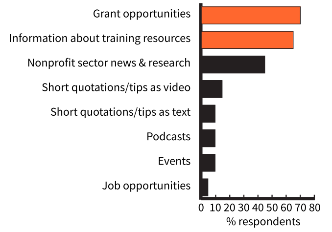 Chart showing the areas organisations interacted they would like to see more online content from most to least (shown on the bar chart) grant opportunities, information about training resources, nonprofit sector news & research, short quotations or tips as video, short quotation or tips and text, podcasts, events and job opportunities.