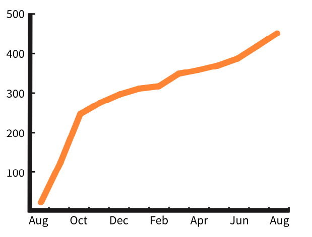 Chart showing the strong growth of registrations