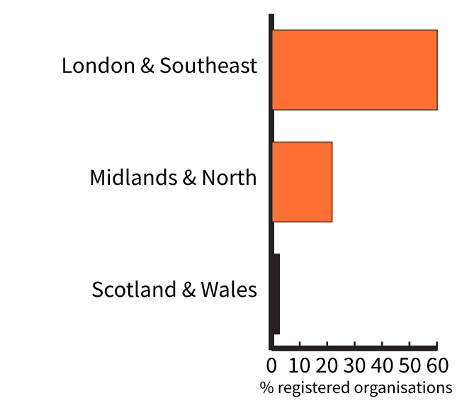 Chart showing the percentage of organisations based in the UK regions with London and south east followed by midlands and north then Scotland and Wales